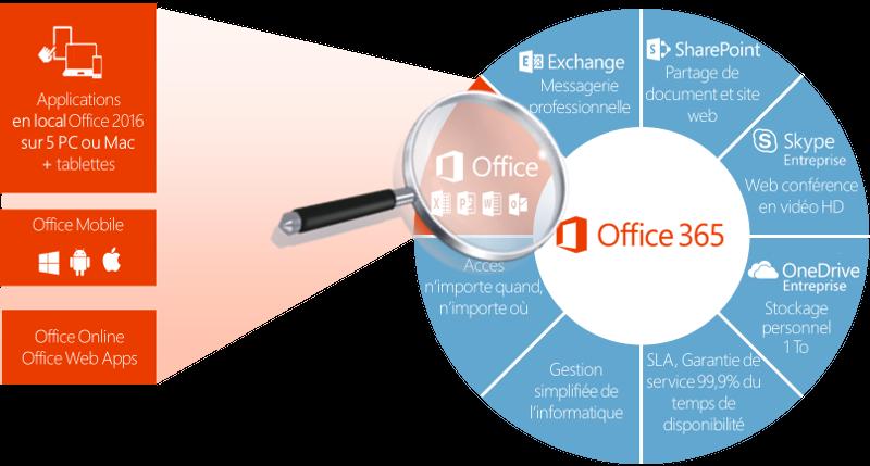 Microsoft Office 365 Wixxim